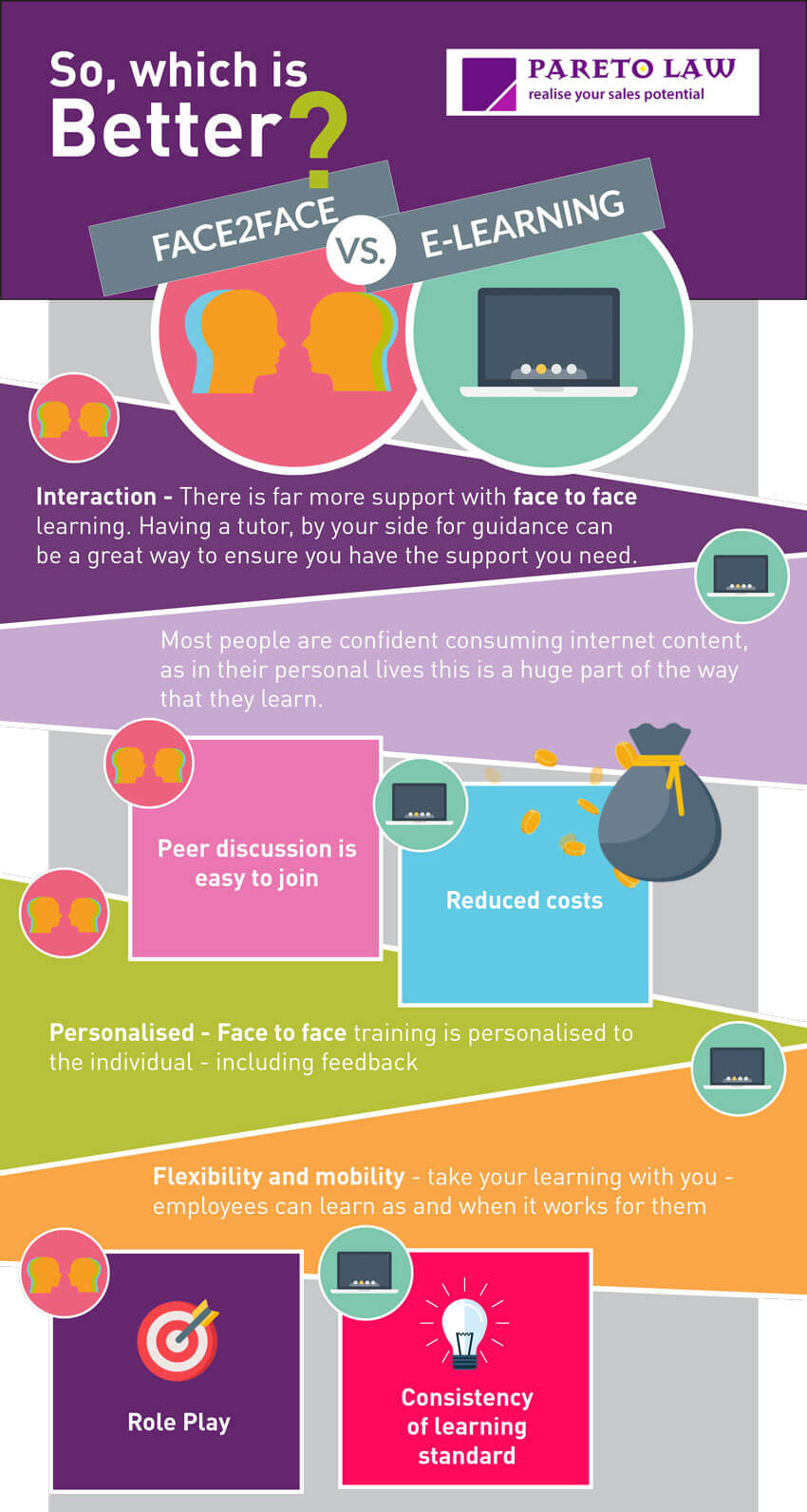 Infographic about face-to-face vs digital