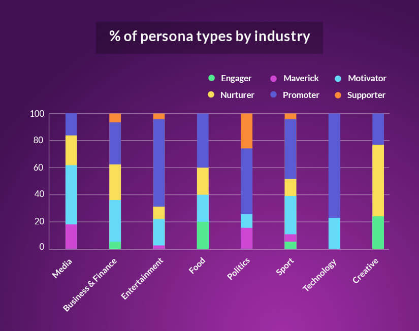 'Personas by industry'